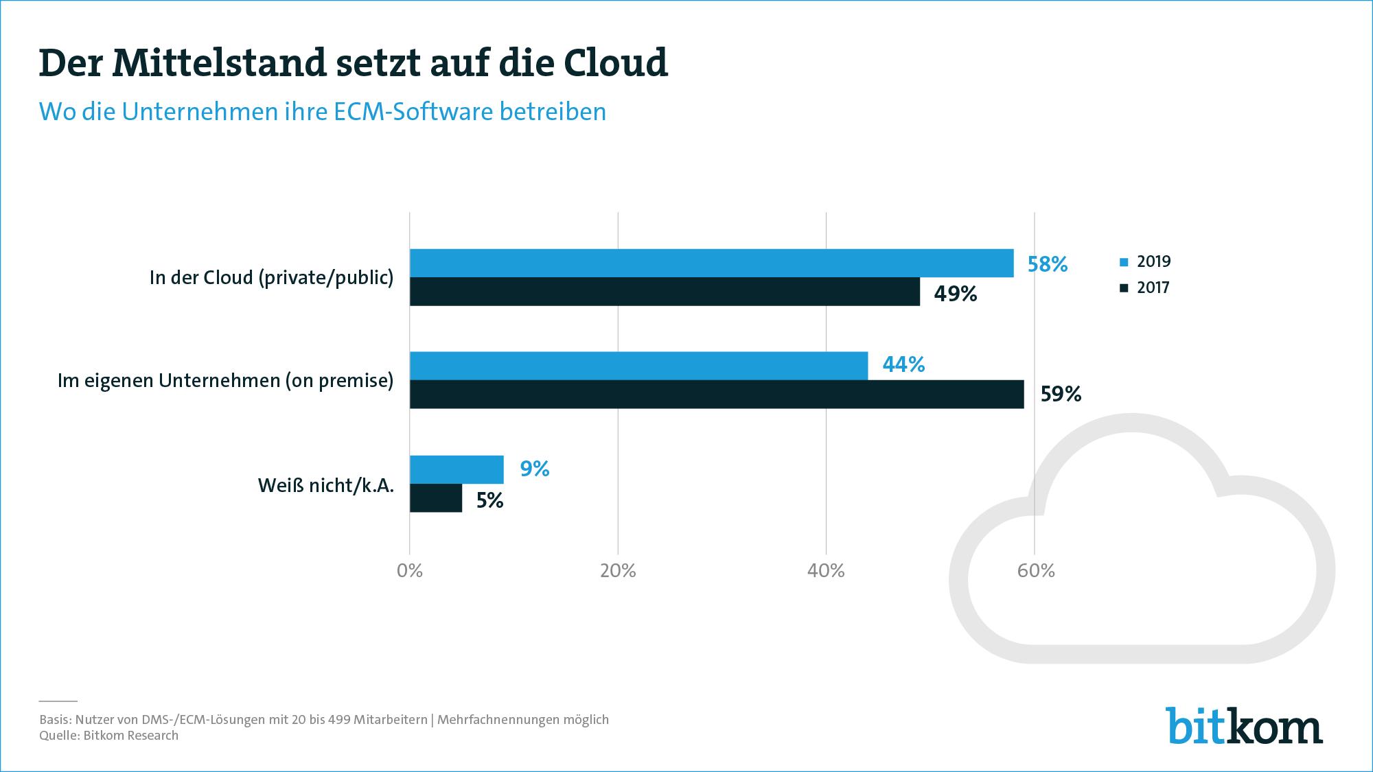 Mittelstand setzt auf Cloud
